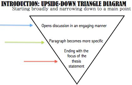What are some examples of good introductions for essays